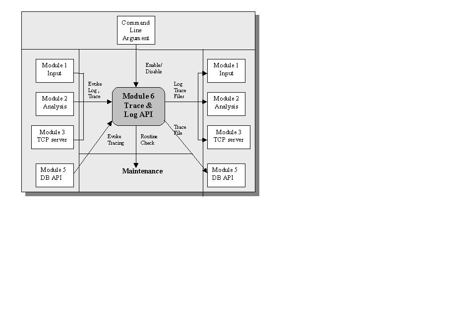 Systemspec architecture context diagram for log trace module iii subsystem descriptions ccuart Choice Image